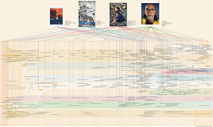 Master Timeline Catalog2